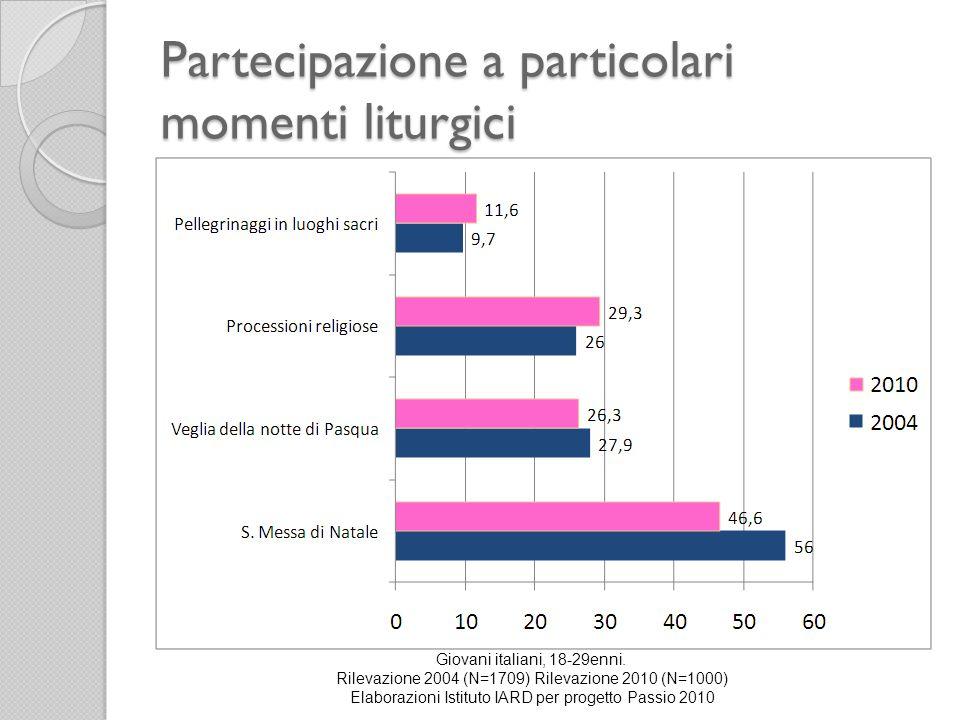 Partecipazione a particolari momenti liturgici Giovani italiani, 18-29enni. Rilevazione 2004 (N=1709) Rilevazione 2010 (N=1000) Elaborazioni Istituto