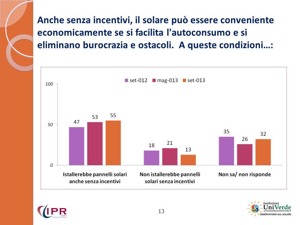 Anche senza incentivi, il solare può essere conveniente economicamente se si facilita l'autoconsumo e si eliminano burocrazia e ostacoli. A queste con