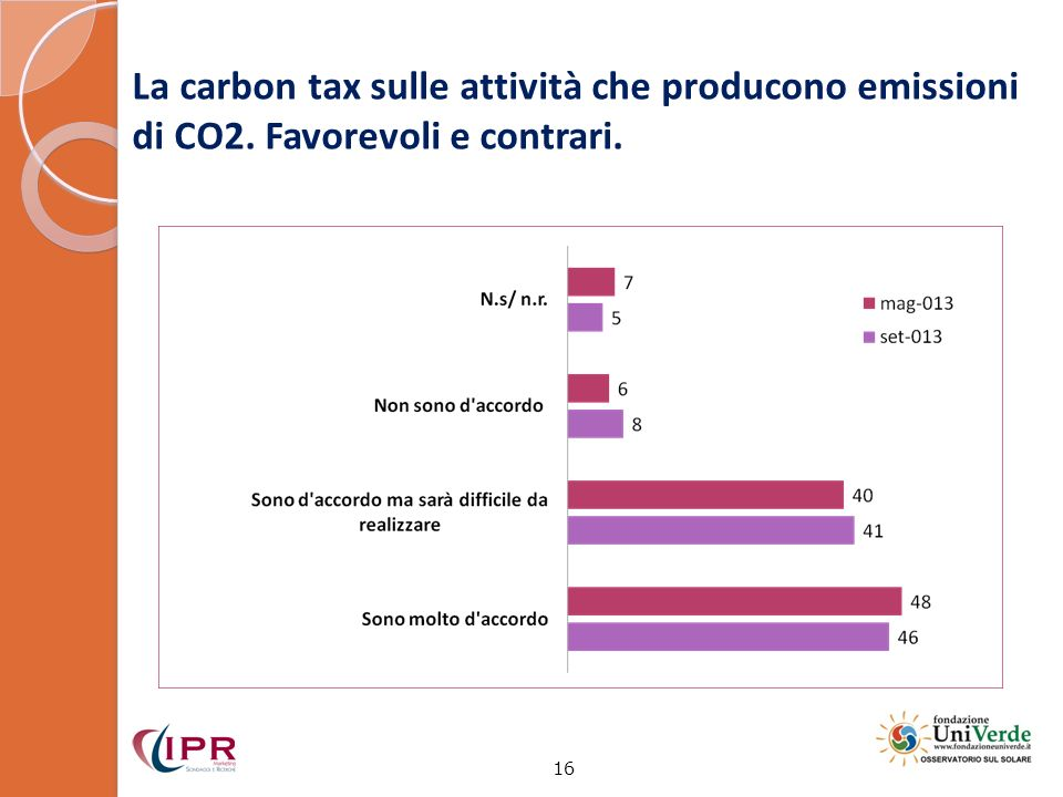 La carbon tax sulle attività che producono emissioni di CO2. Favorevoli e contrari. 16