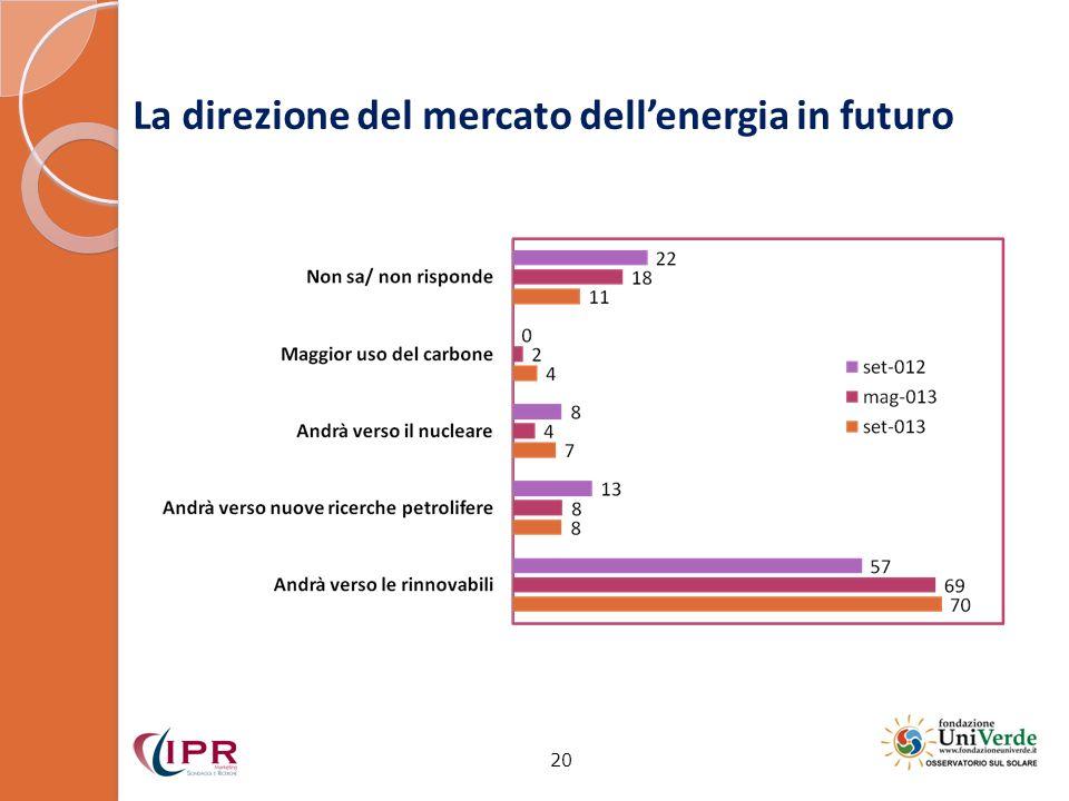 La direzione del mercato dellenergia in futuro 20