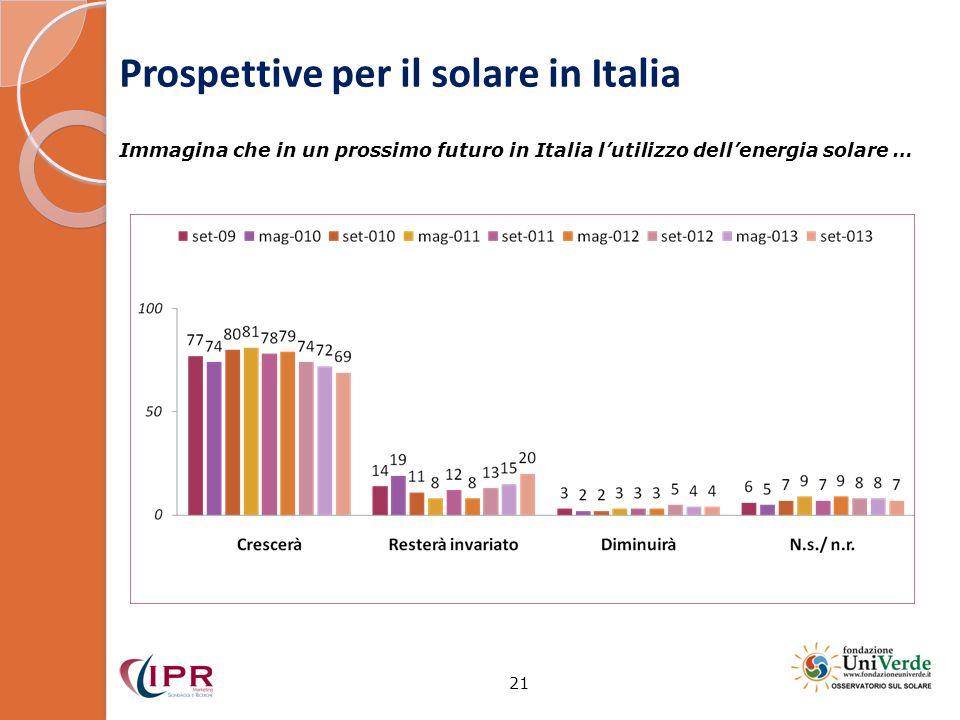 Prospettive per il solare in Italia 21 Immagina che in un prossimo futuro in Italia lutilizzo dellenergia solare …