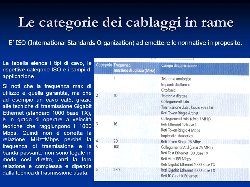 Le categorie dei cablaggi in rame E ISO (International Standards Organization) ad emettere le normative in proposito. La tabella elenca i tipi di cavo