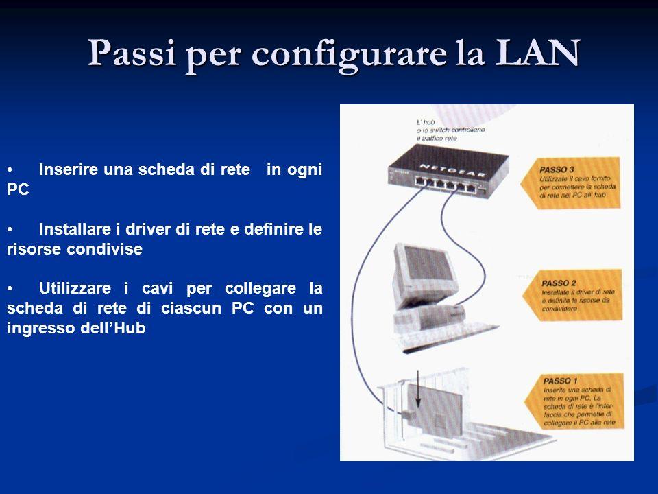 Passi per configurare la LAN Inserire una scheda di rete in ogni PC Installare i driver di rete e definire le risorse condivise Utilizzare i cavi per