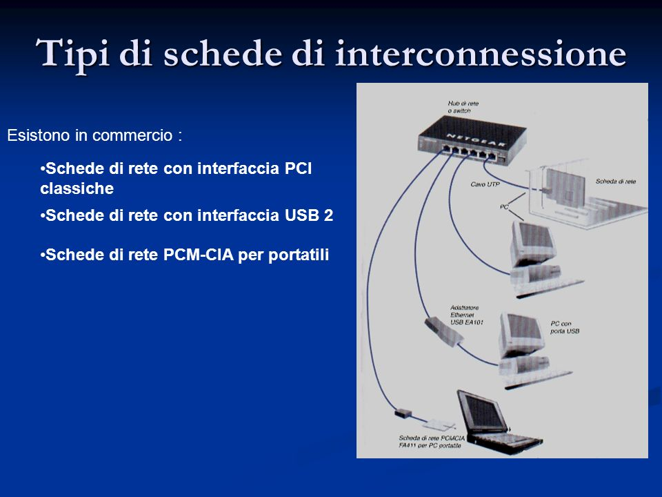 Tipi di schede di interconnessione Esistono in commercio : Schede di rete con interfaccia USB 2 Schede di rete PCM-CIA per portatili Schede di rete co
