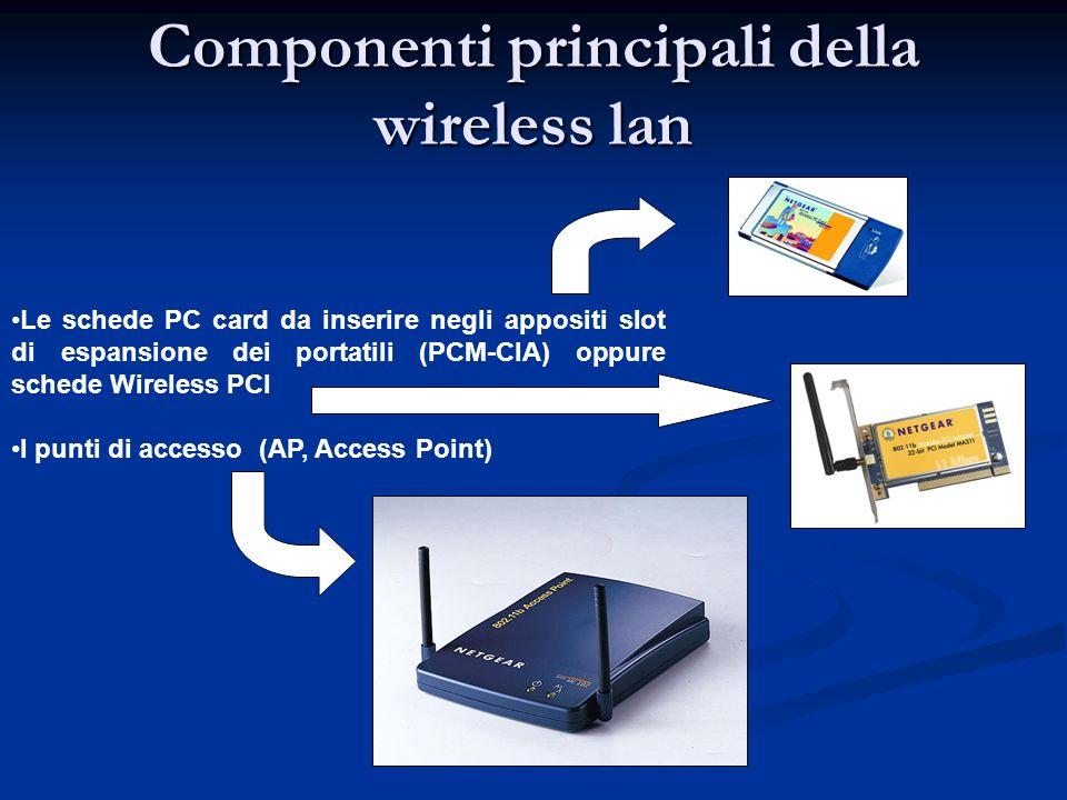 Componenti principali della wireless lan Le schede PC card da inserire negli appositi slot di espansione dei portatili (PCM-CIA) oppure schede Wireles