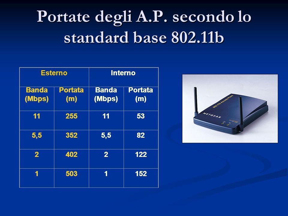 Portate degli A.P. secondo lo standard base 802.11b EsternoInterno Banda (Mbps) Portata (m) Banda (Mbps) Portata (m) 112551153 5,53525,582 24022122 15
