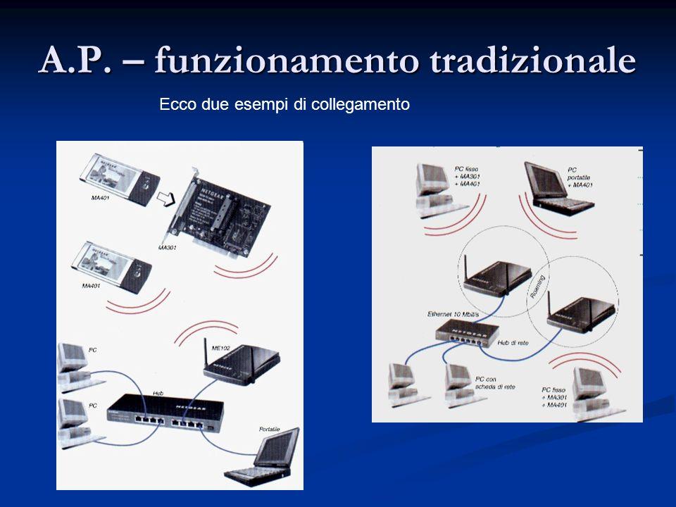 A.P. – funzionamento tradizionale Ecco due esempi di collegamento