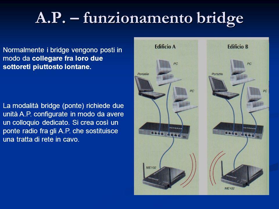 A.P. – funzionamento bridge Normalmente i bridge vengono posti in modo da collegare fra loro due sottoreti piuttosto lontane. La modalità bridge (pont