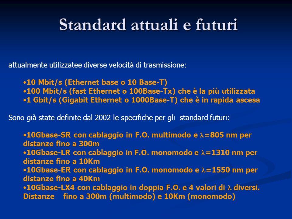 Standard attuali e futuri attualmente utilizzatee diverse velocità di trasmissione: 10 Mbit/s (Ethernet base o 10 Base-T) 100 Mbit/s (fast Ethernet o