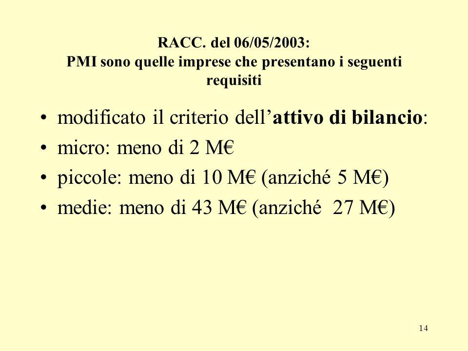 14 RACC. del 06/05/2003: PMI sono quelle imprese che presentano i seguenti requisiti modificato il criterio dellattivo di bilancio: micro: meno di 2 M