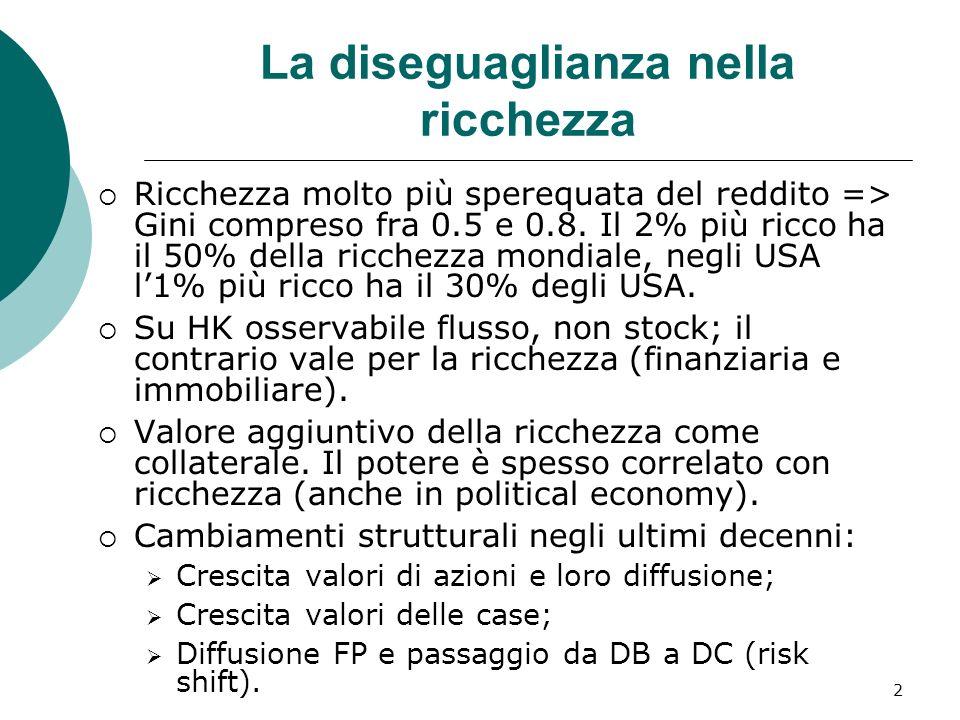 2 La diseguaglianza nella ricchezza Ricchezza molto più sperequata del reddito => Gini compreso fra 0.5 e 0.8. Il 2% più ricco ha il 50% della ricchez