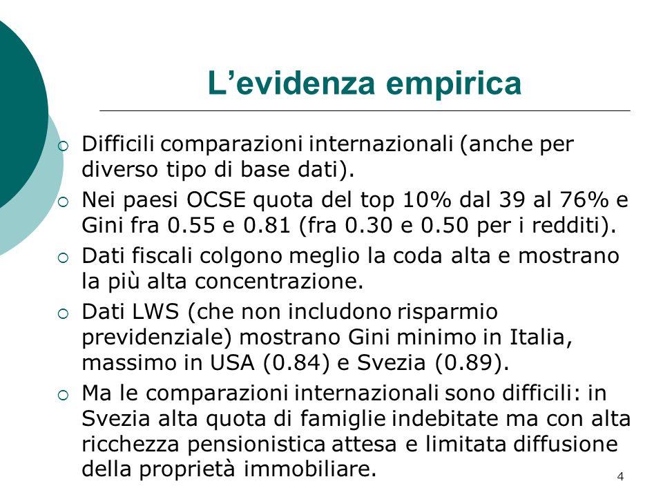 Levidenza empirica Difficili comparazioni internazionali (anche per diverso tipo di base dati). Nei paesi OCSE quota del top 10% dal 39 al 76% e Gini