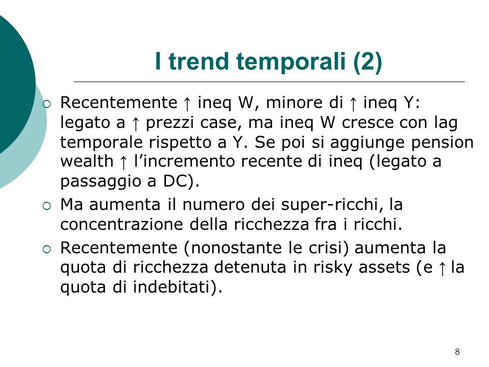I trend temporali (2) Recentemente ineq W, minore di ineq Y: legato a prezzi case, ma ineq W cresce con lag temporale rispetto a Y. Se poi si aggiunge