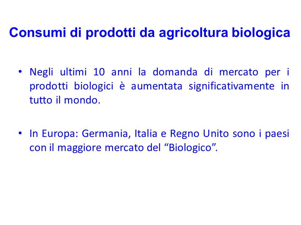 Negli ultimi 10 anni la domanda di mercato per i prodotti biologici è aumentata significativamente in tutto il mondo. In Europa: Germania, Italia e Re
