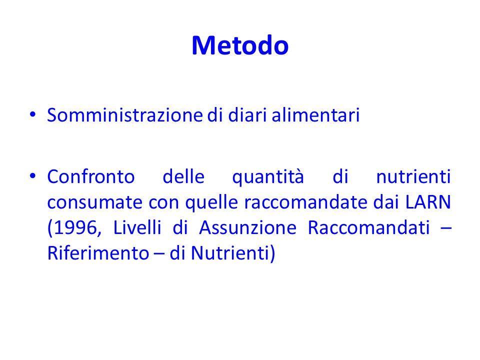 Metodo Somministrazione di diari alimentari Confronto delle quantità di nutrienti consumate con quelle raccomandate dai LARN (1996, Livelli di Assunzi