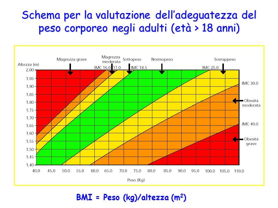 Schema per la valutazione delladeguatezza del peso corporeo negli adulti (età > 18 anni) BMI = Peso (kg)/altezza (m 2 )