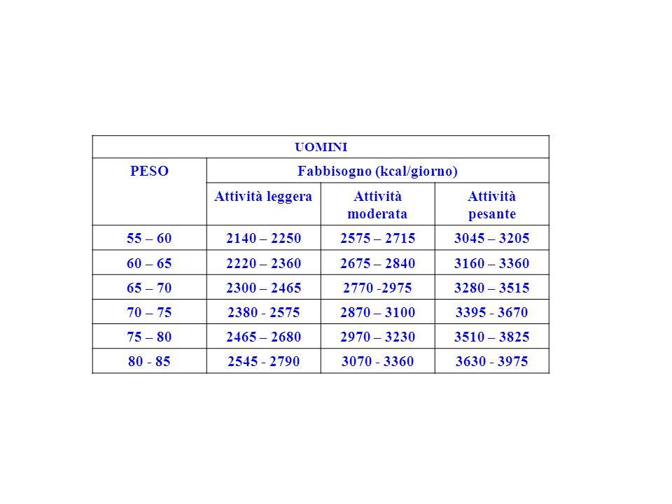 UOMINI PESOFabbisogno (kcal/giorno) Attività leggeraAttività moderata Attività pesante 55 – 602140 – 22502575 – 27153045 – 3205 60 – 652220 – 23602675