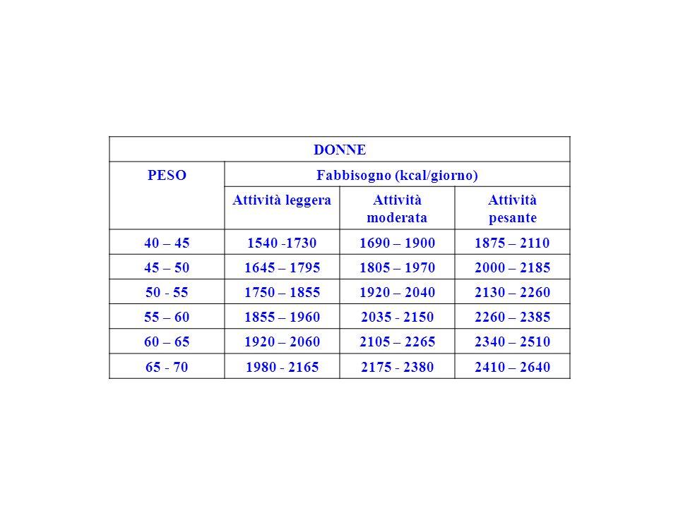 DONNE PESOFabbisogno (kcal/giorno) Attività leggeraAttività moderata Attività pesante 40 – 451540 -17301690 – 19001875 – 2110 45 – 501645 – 17951805 –