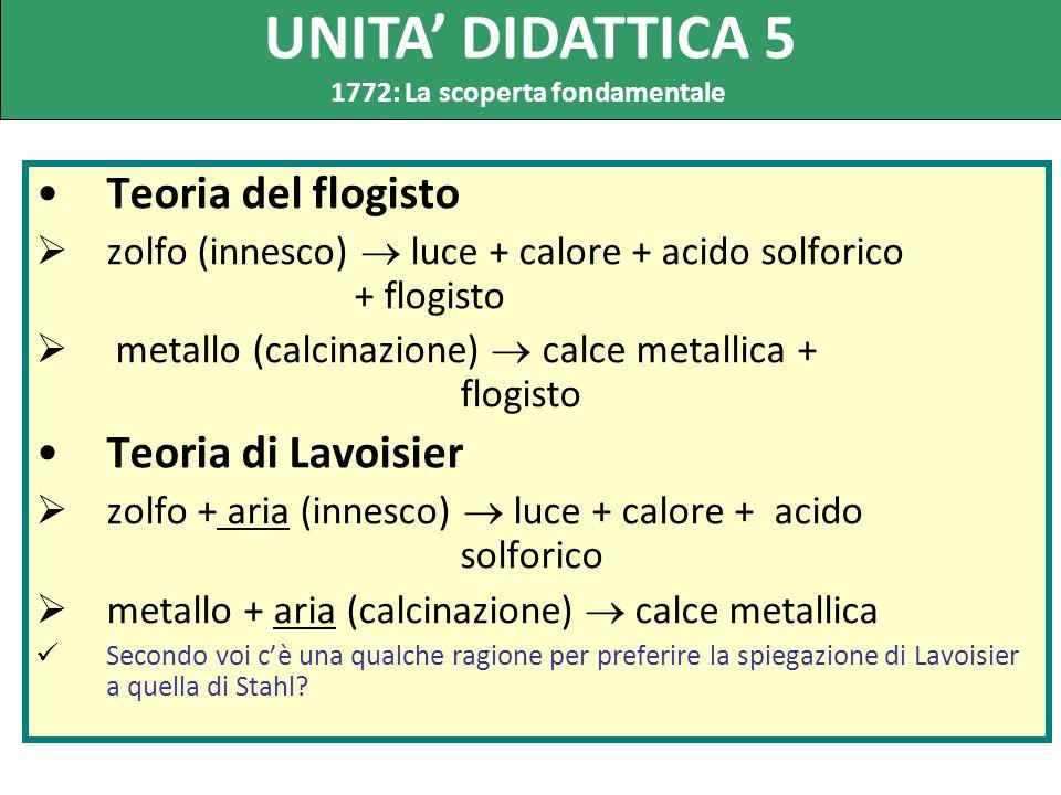 Teoria del flogisto zolfo (innesco) luce + calore + acido solforico + flogisto metallo (calcinazione) calce metallica + flogisto Teoria di Lavoisier z
