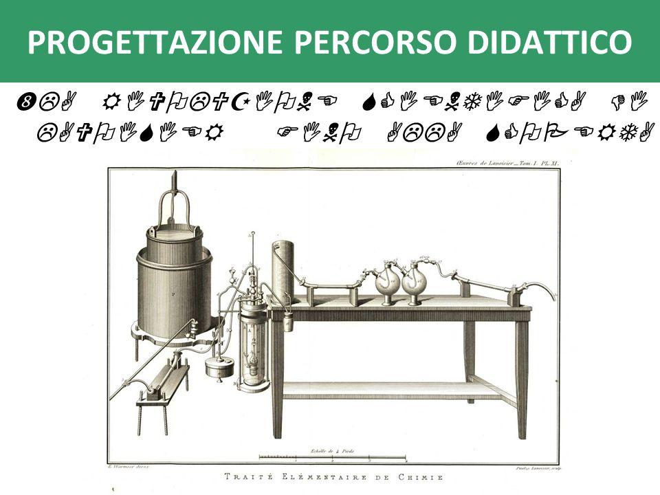 combustibile (innesco) luce + calore + (cenere) Che tipo di trasformazione è la combustione.
