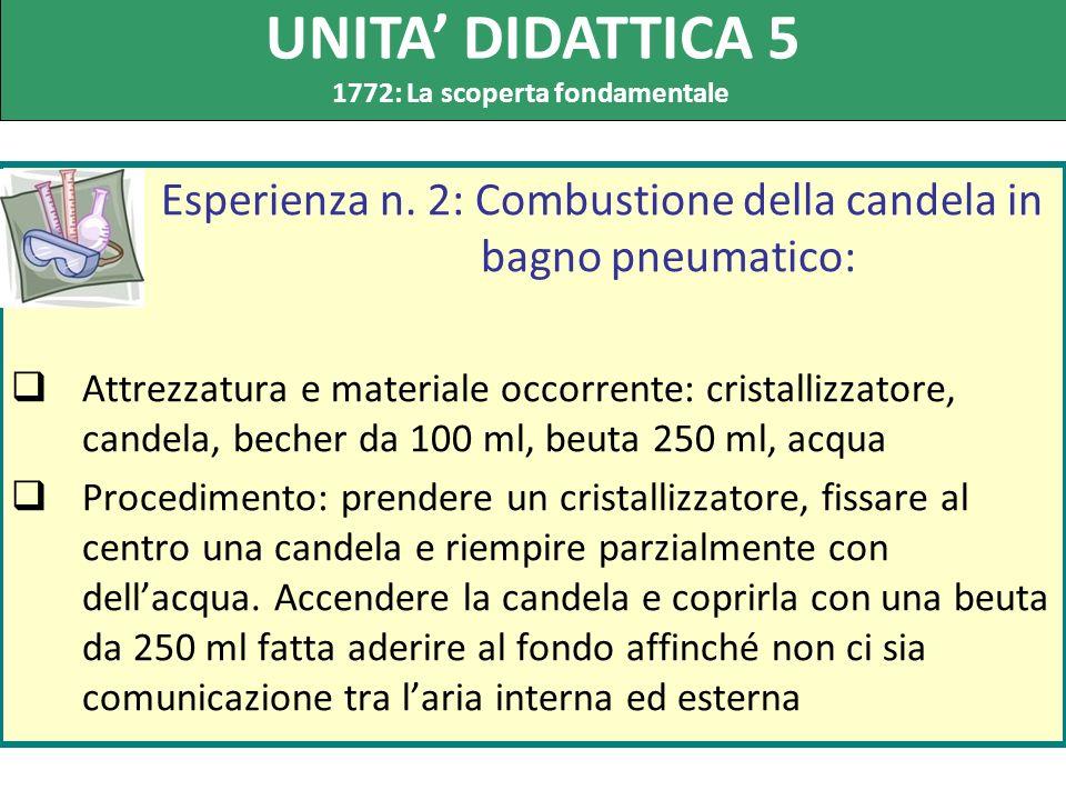 Esperienza n. 2: Combustione della candela in bagno pneumatico: Attrezzatura e materiale occorrente: cristallizzatore, candela, becher da 100 ml, beut