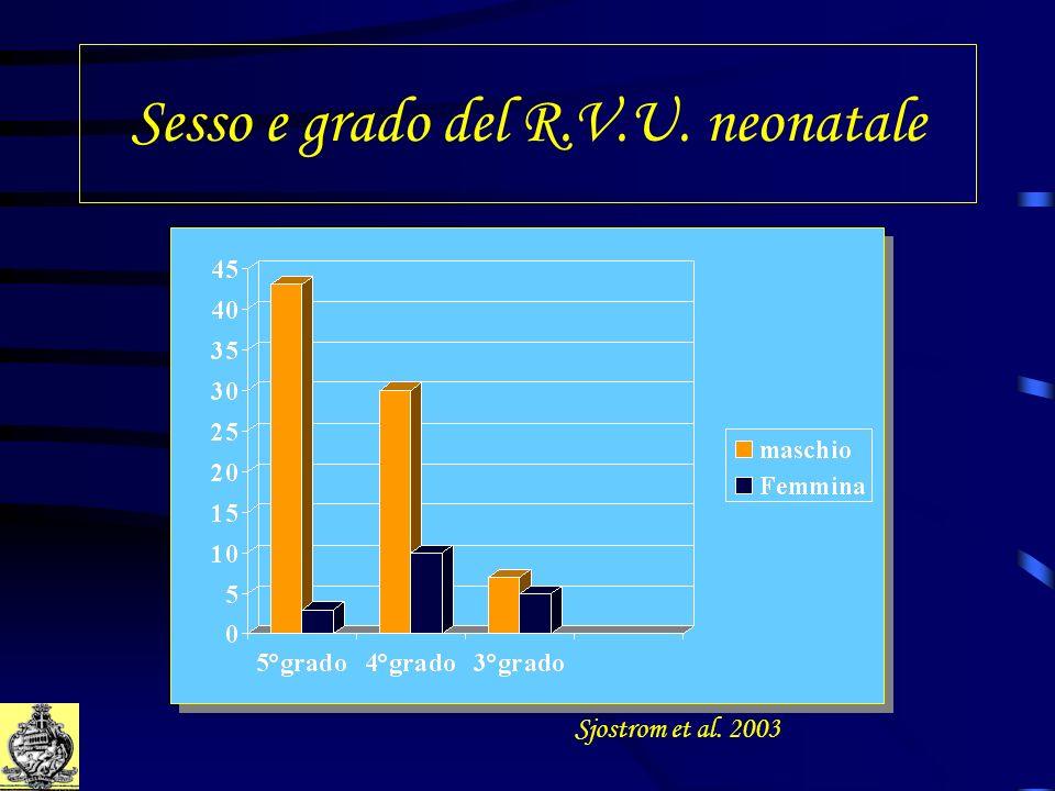Sesso e grado del R.V.U. neonatale Sjostrom et al. 2003