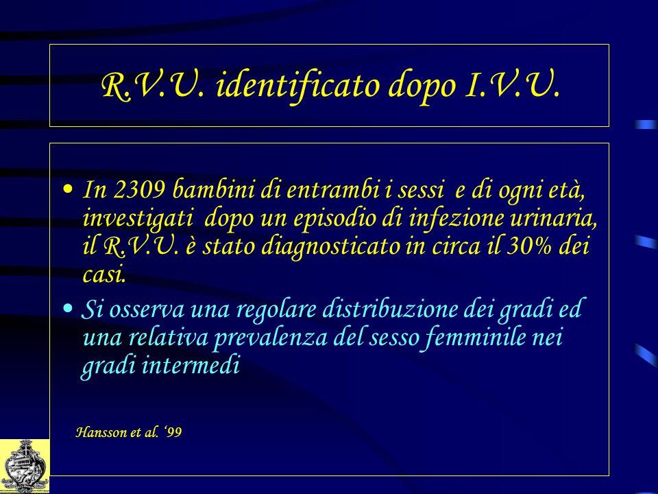 R.V.U. identificato dopo I.V.U. In 2309 bambini di entrambi i sessi e di ogni età, investigati dopo un episodio di infezione urinaria, il R.V.U. è sta
