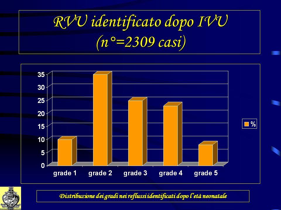 RVU identificato dopo IVU (n°=2309 casi) Distribuzione dei gradi nei reflussi identificati dopo letà neonatale