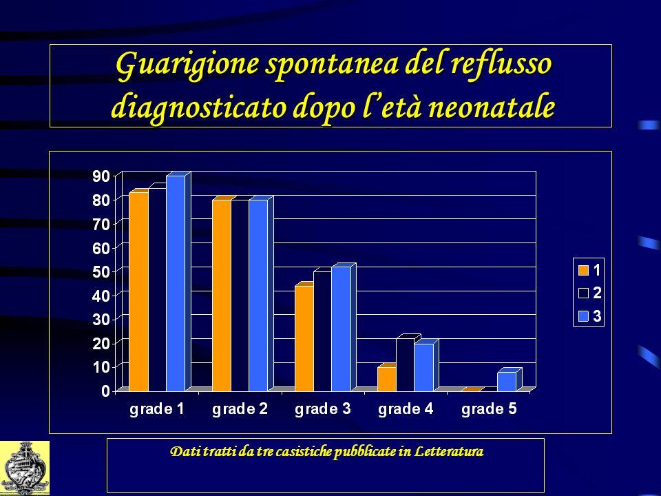 Guarigione spontanea del reflusso diagnosticato dopo letà neonatale Dati tratti da tre casistiche pubblicate in Letteratura