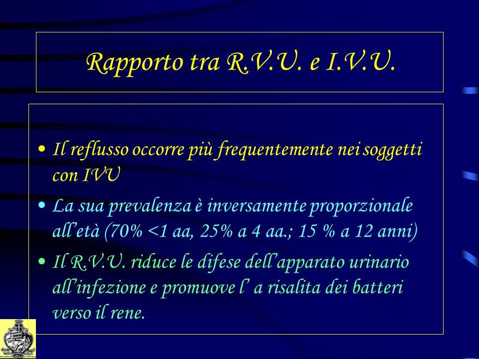 Rapporto tra R.V.U. e I.V.U. Il reflusso occorre più frequentemente nei soggetti con IVU La sua prevalenza è inversamente proporzionale alletà (70% <1