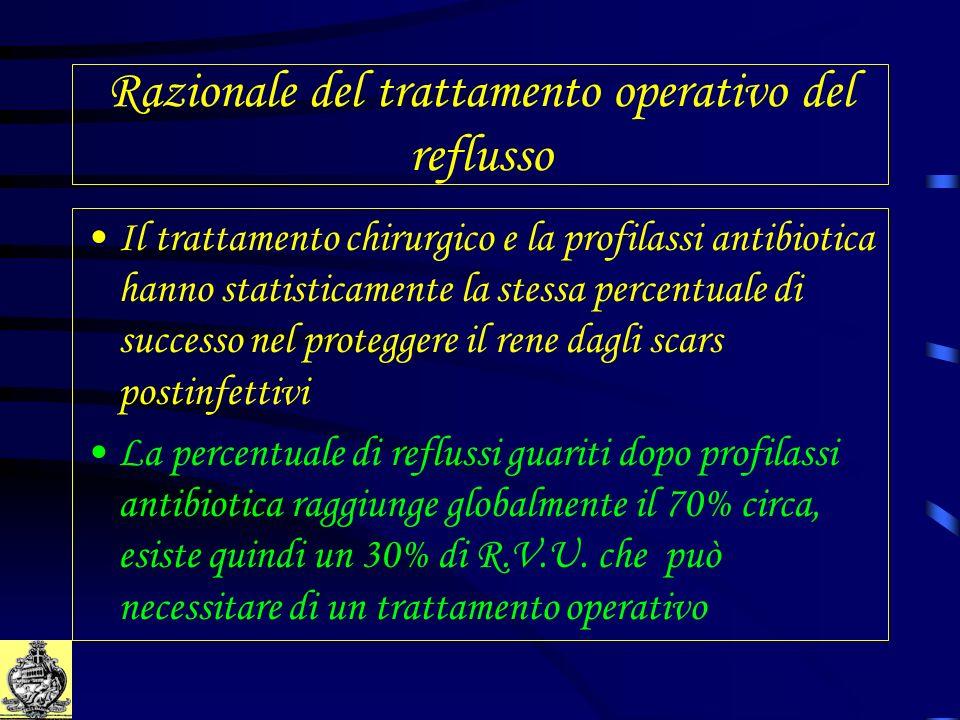 Razionale del trattamento operativo del reflusso Il trattamento chirurgico e la profilassi antibiotica hanno statisticamente la stessa percentuale di