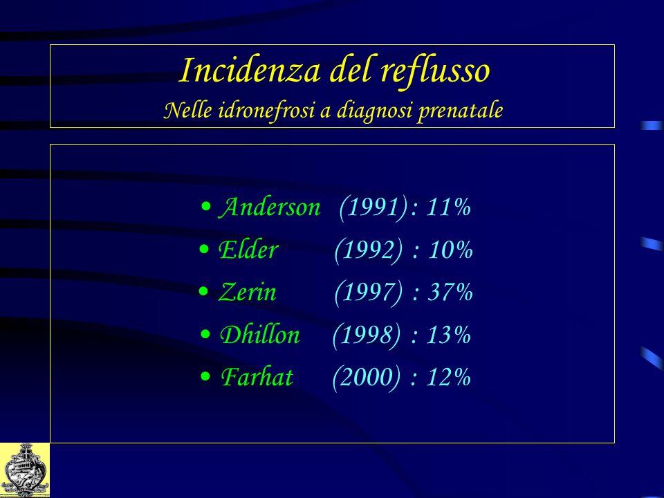 Incidenza del reflusso Nelle idronefrosi a diagnosi prenatale Anderson (1991) : 11% Elder (1992) : 10% Zerin (1997) : 37% Dhillon (1998) : 13% Farhat