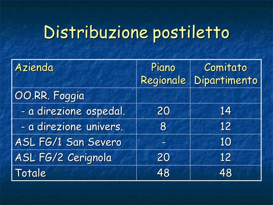 Distribuzione postiletto Azienda Piano Regionale Comitato Dipartimento OO.RR. Foggia - a direzione ospedal. - a direzione ospedal.2014 - a direzione u