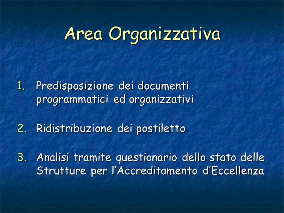 Area Organizzativa 1.Predisposizione dei documenti programmatici ed organizzativi 2.Ridistribuzione dei postiletto 3.Analisi tramite questionario dell