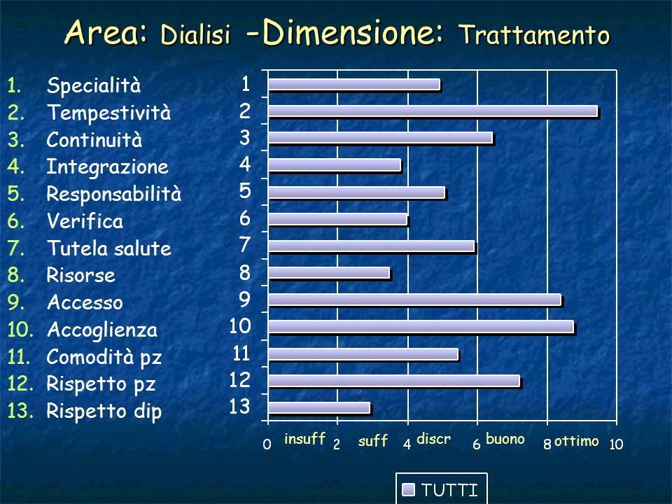 Area: Dialisi - Dimensione: Trattamento 1. 1.Specialità 2. 2.Tempestività 3. 3.Continuità 4. 4.Integrazione 5. 5.Responsabilità 6. 6.Verifica 7. 7.Tut