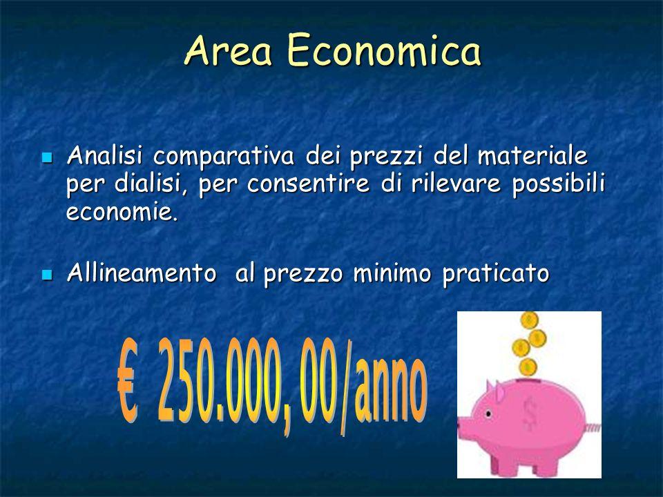 Area Economica Analisi comparativa dei prezzi del materiale per dialisi, per consentire di rilevare possibili economie. Analisi comparativa dei prezzi