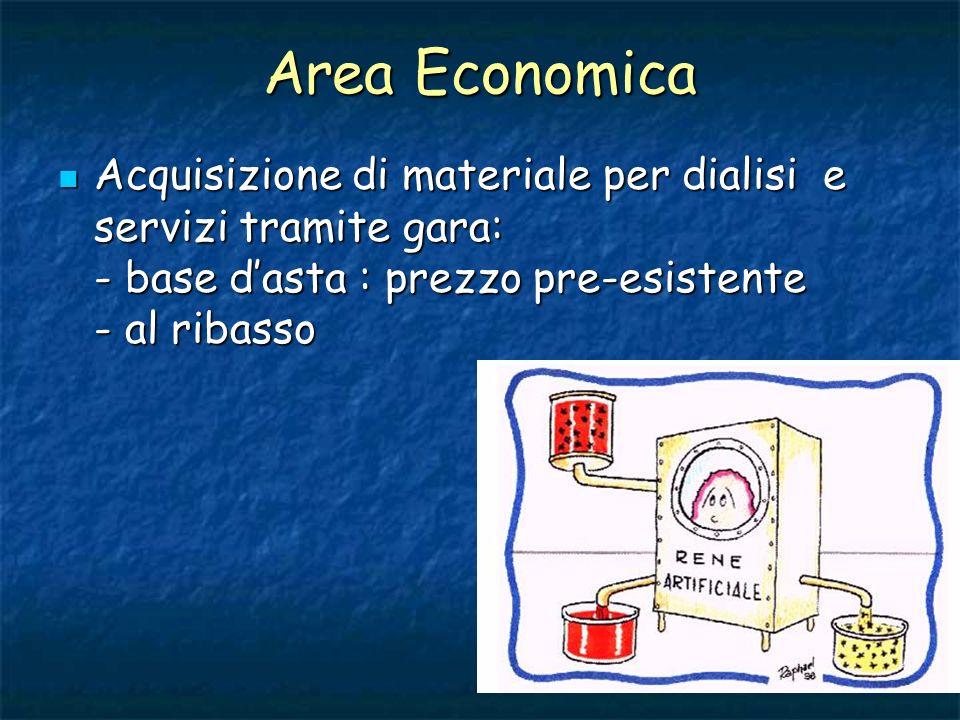 Area Economica Acquisizione di materiale per dialisi e servizi tramite gara: - base dasta : prezzo pre-esistente - al ribasso Acquisizione di material