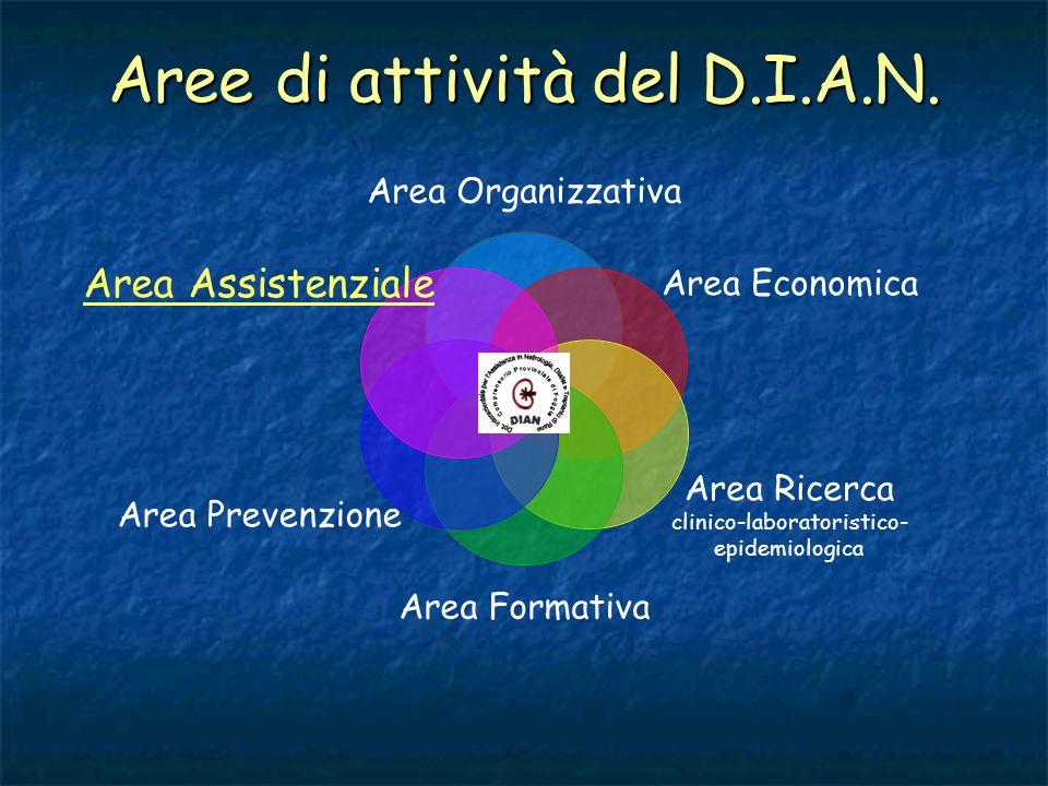 Aree di attività del D.I.A.N.