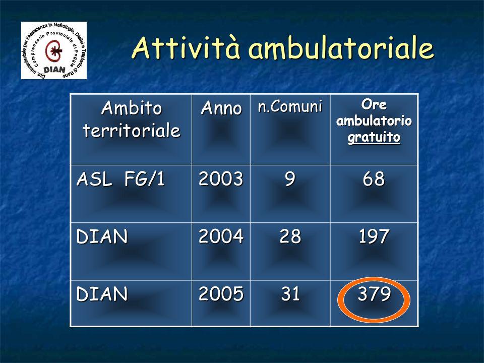Attività ambulatoriale Ambito territoriale Annon.Comuni Ore ambulatorio gratuito ASL FG/1 2003968 DIAN200428197 DIAN200531379