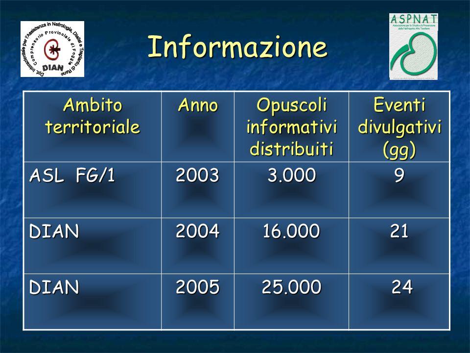 Informazione Ambito territoriale Anno Opuscoli informativi distribuiti Eventi divulgativi (gg) ASL FG/1 20033.0009 DIAN200416.00021 DIAN200525.000 24