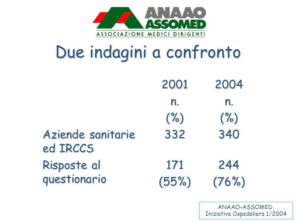 Due indagini a confronto 2001n.(%)2004n.(%) Aziende sanitarie ed IRCCS 332340 Risposte al questionario 171(55%)244(76%) ANAAO-ASSOMED, Iniziativa Ospe