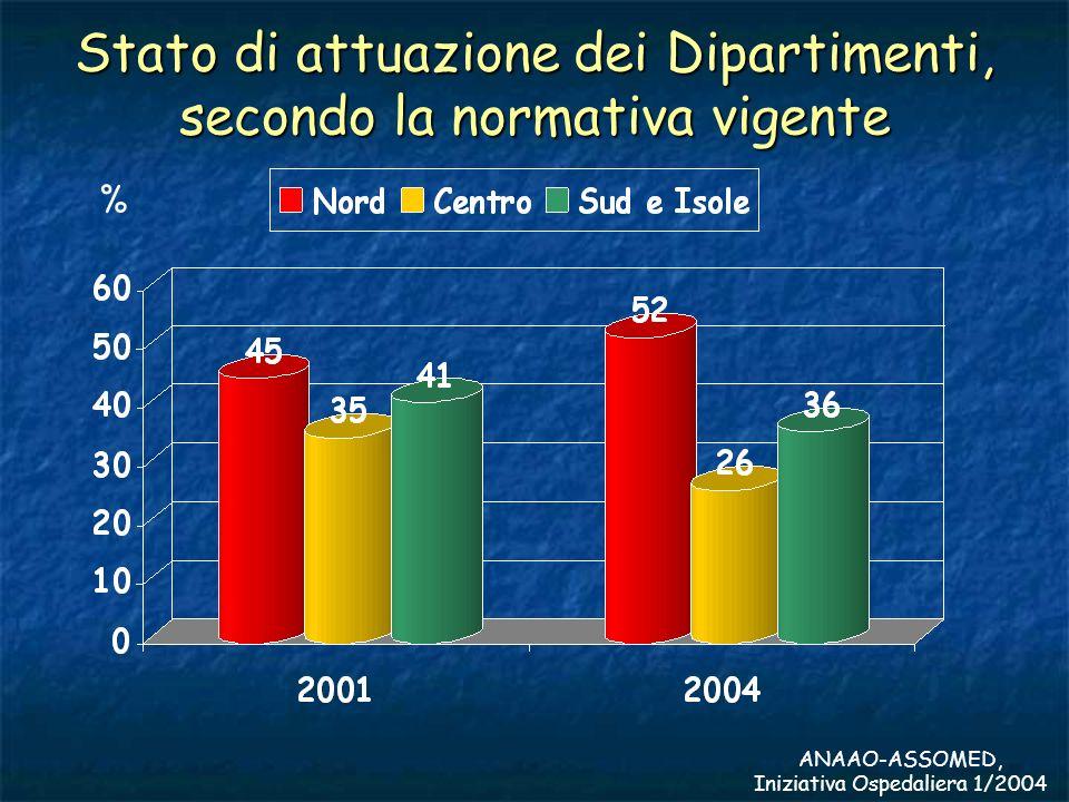 Stato di attuazione dei Dipartimenti, secondo la normativa vigente ANAAO-ASSOMED, Iniziativa Ospedaliera 1/2004 %