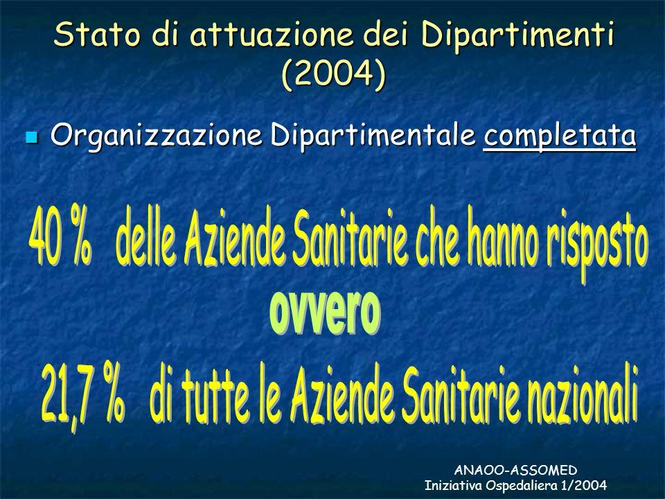 Stato di attuazione dei Dipartimenti (2004) Organizzazione Dipartimentale completata Organizzazione Dipartimentale completata ANAOO-ASSOMED Iniziativa