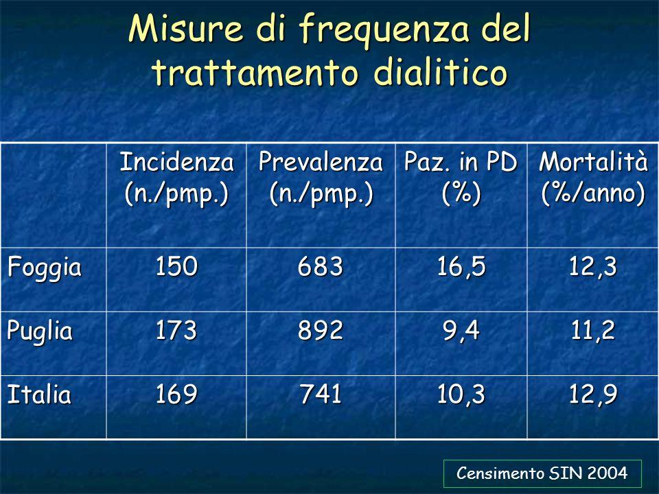 Misure di frequenza del trattamento dialitico Incidenza (n./pmp.) Prevalenza (n./pmp.) Paz. in PD (%) Mortalità (%/anno) Foggia15068316,512,3 Puglia17
