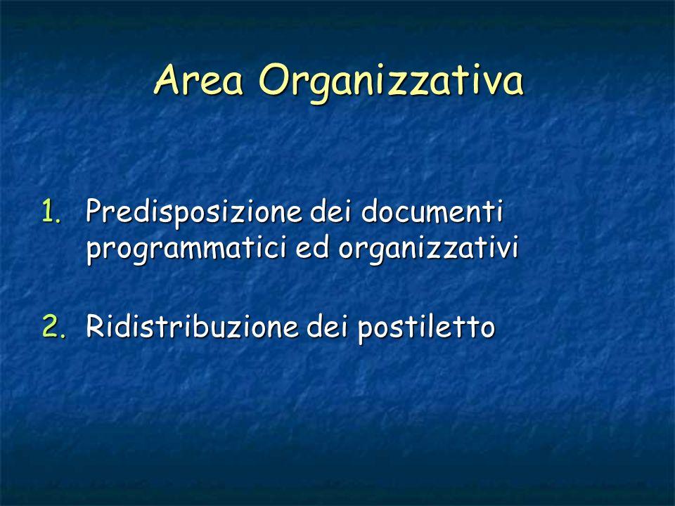Area Organizzativa 1.Predisposizione dei documenti programmatici ed organizzativi 2.Ridistribuzione dei postiletto