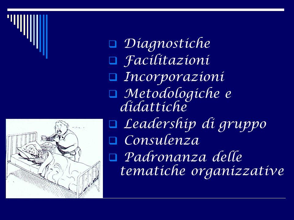 Diagnostiche Facilitazioni Incorporazioni Metodologiche e didattiche Leadership di gruppo Consulenza Padronanza delle tematiche organizzative