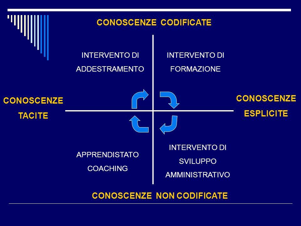 CONOSCENZE CODIFICATE CONOSCENZE NON CODIFICATE CONOSCENZE TACITE CONOSCENZE ESPLICITE INTERVENTO DI ADDESTRAMENTO INTERVENTO DI FORMAZIONE APPRENDIST