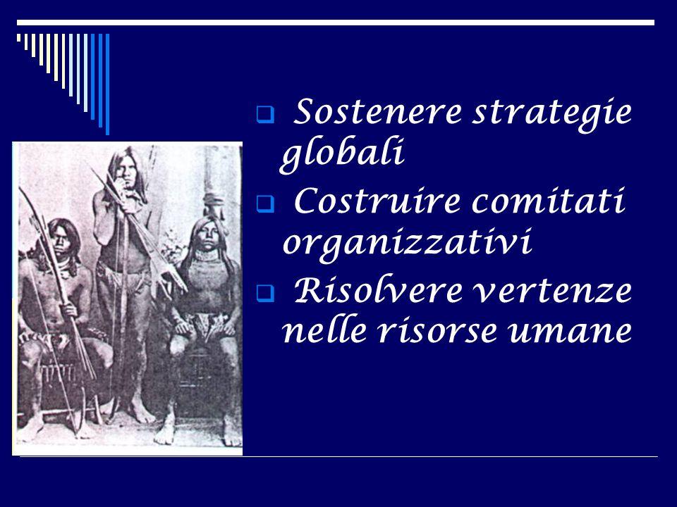 Sostenere strategie globali Costruire comitati organizzativi Risolvere vertenze nelle risorse umane