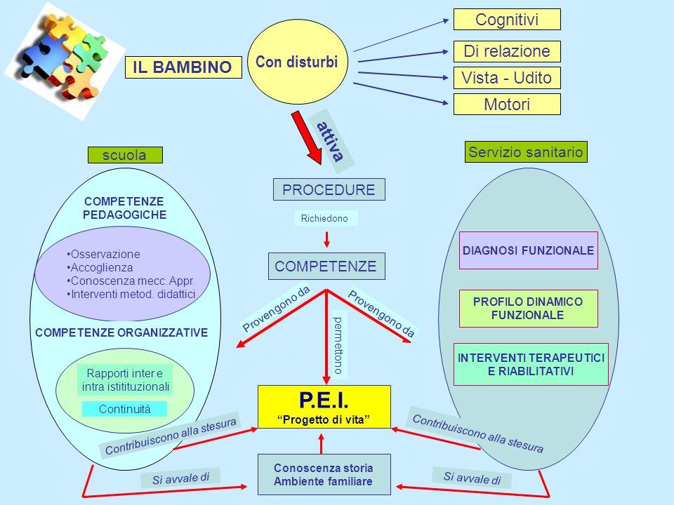 Con disturbi IL BAMBINO Cognitivi Di relazione Vista - Udito Motori attiva PROCEDURE scuola Servizio sanitario COMPETENZE Provengono da permettono Oss