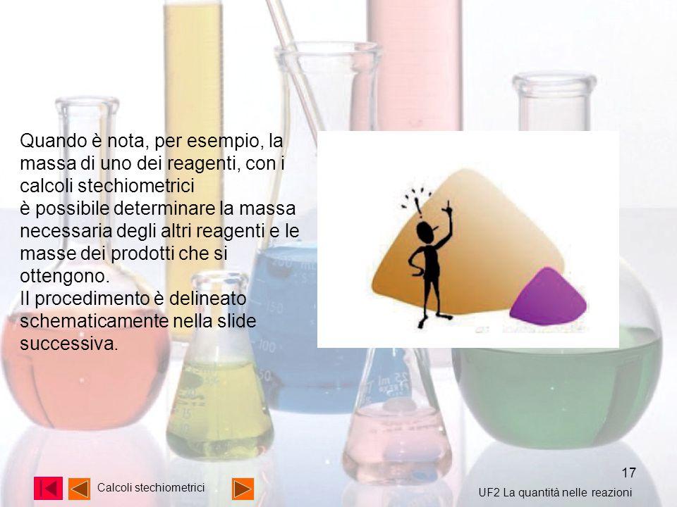 17 Calcoli stechiometrici Quando è nota, per esempio, la massa di uno dei reagenti, con i calcoli stechiometrici è possibile determinare la massa nece